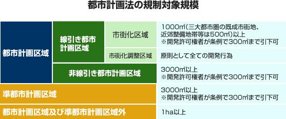 都市計画法の規制対象規模