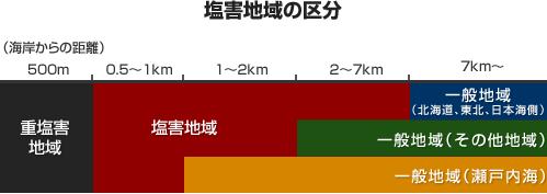 塩害地域の区分