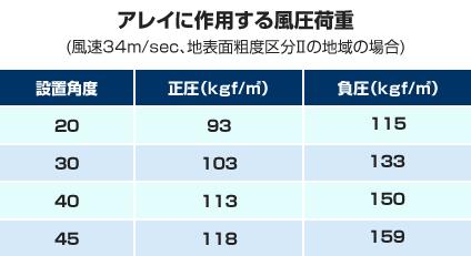 アレイの作用する風圧荷重