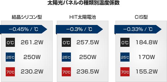 太陽光パネルの種類別温度係数