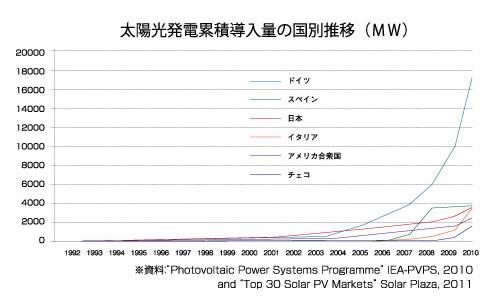 太陽光発電累積導入量の国別推移