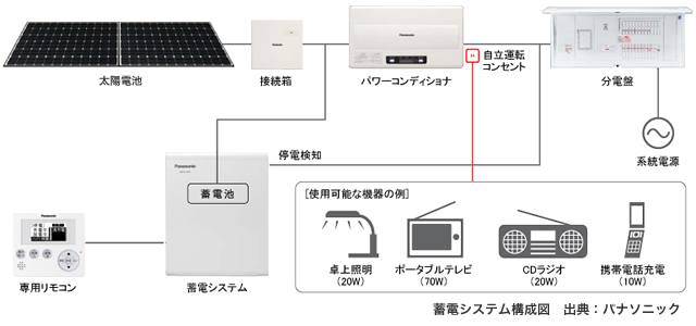 蓄電システム構成図