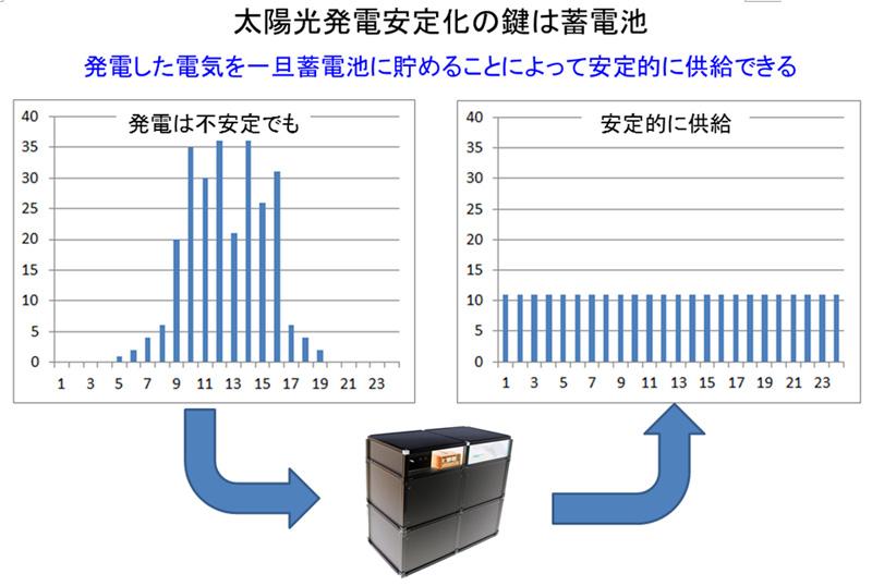 太陽光発電安定化の鍵は蓄電池